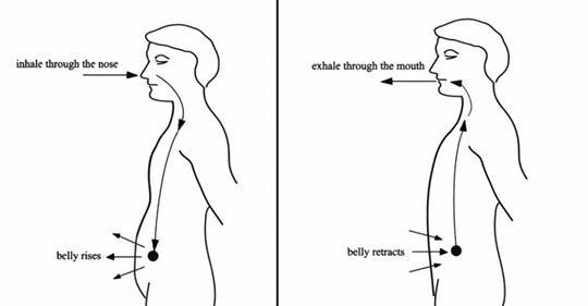 Наука объяснила, что происходит с вашим телом, когда вы каждый день контролируете дыхание